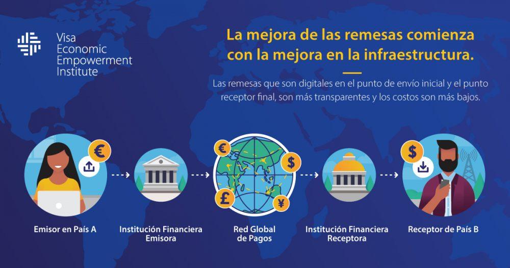 2021_Remesas visa