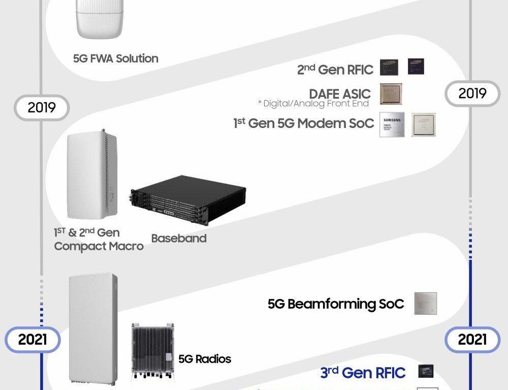 5G-Chipset_ samsung