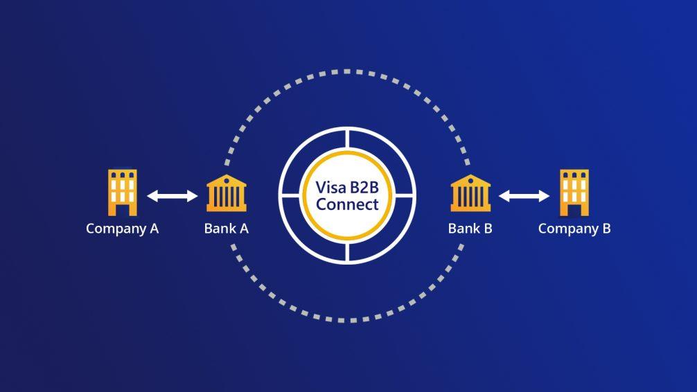 Visa B2B ConnectImage